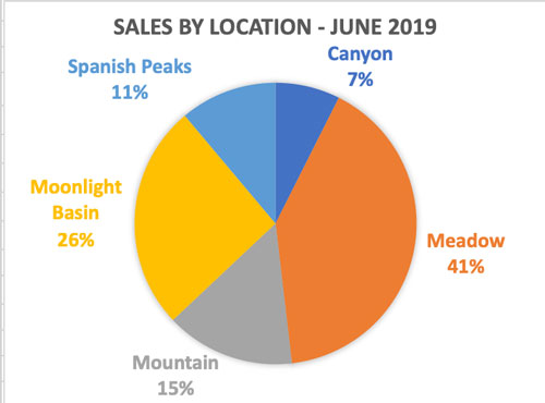Big Sky Real Estate Market Report - Sales By Location June 2019