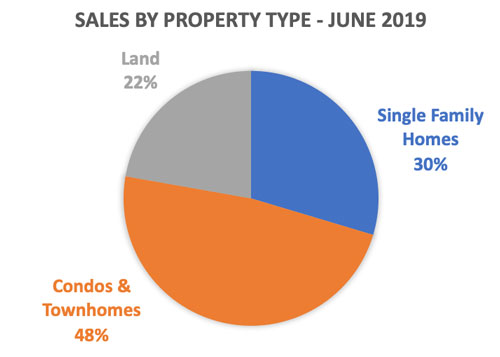 Big Sky Real Estate Market Report - Sales By Property TYpe June 2019